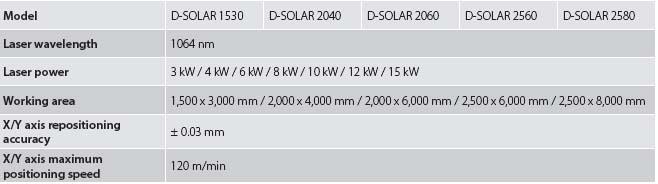 D-solar models and tables