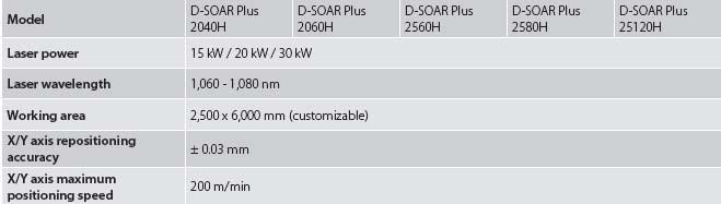 D-solar plus models and tables